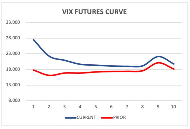 VIX-futures-curve