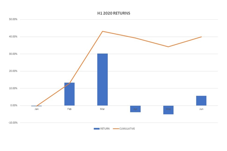 H1-2020-returns